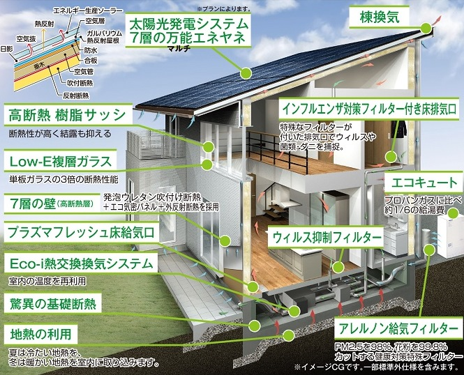 埼玉県三郷市イシンホーム新築注文住宅の特徴はエコアイ工法による換気システム